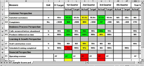 quality scorecard template balanced scorecard exle asq