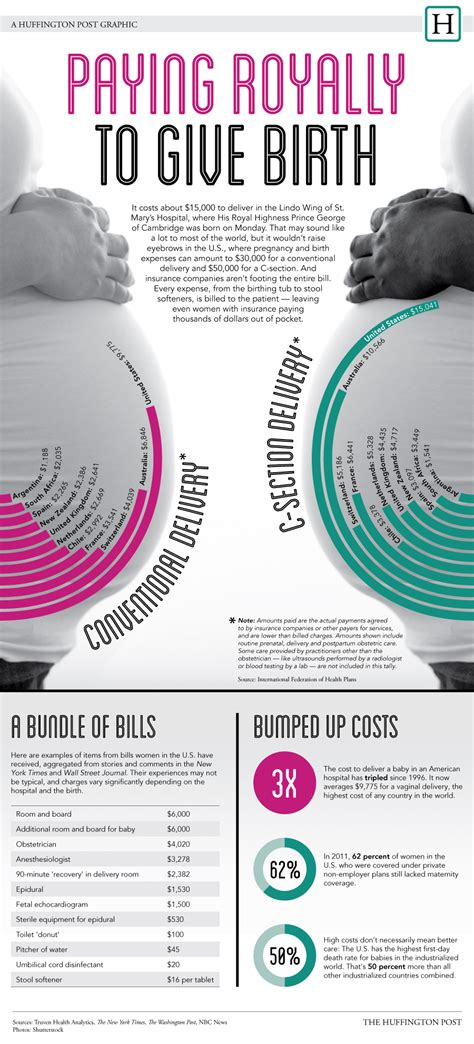 cost of c section vs natural birth 20 informative infographics on pregnancy infographics
