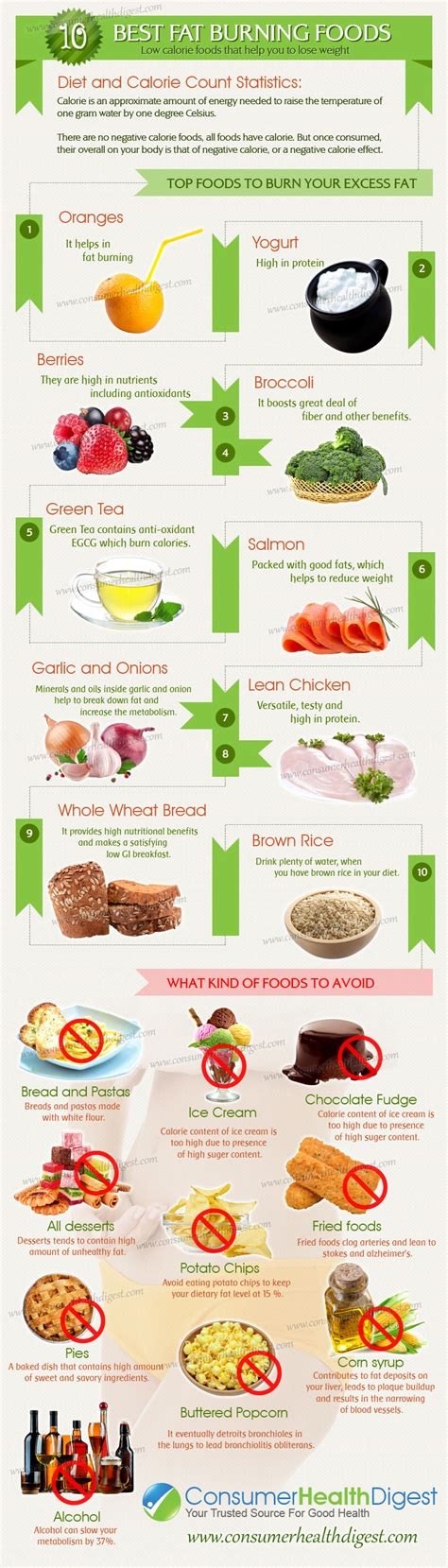 10 best foods 10 best burning foods