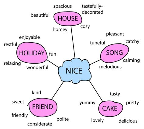 diagram synonym choosing a better word synonyms for improving