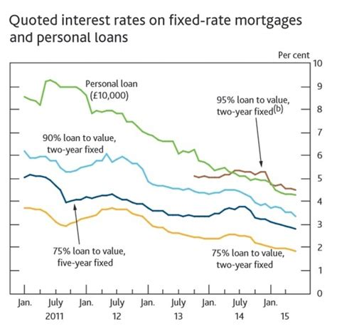 In Home Personal Rates Demand For Mortgages Is Rising Significantly As Rates