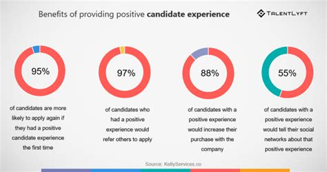 sle of candidate experience survey questions talentlyft