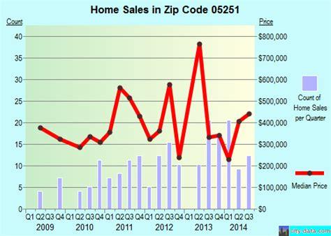 dorset vt zip code 05251 real estate home value