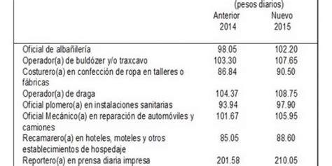 salario mnimo df 2016 salario minimo vigente en el df 2015 autos post