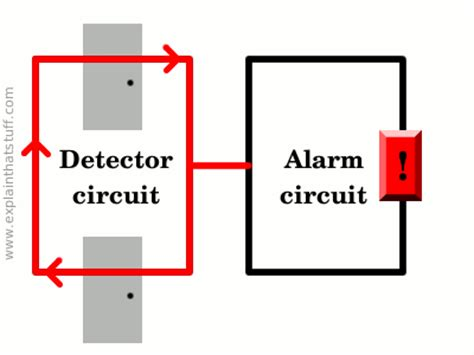 intruder alarms for explain that stuff