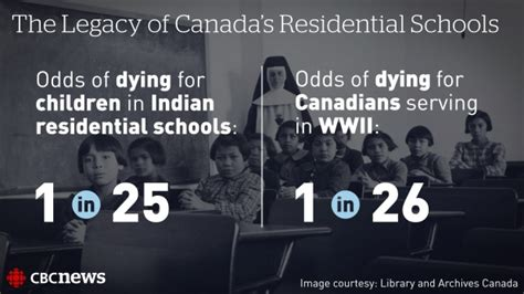 and indignation canada s and reconciliation commission on indian residential schools second edition teaching culture utp ethnographies for the classroom books and reconciliation commission by the numbers