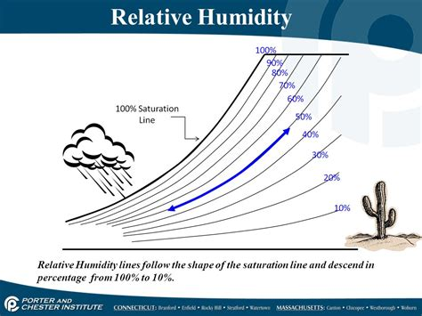 what is comfortable humidity comfortable humidity 28 images thermodynamics why