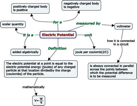 science diagrams of class 10 circuit diagram class 10 circuit and schematics diagram