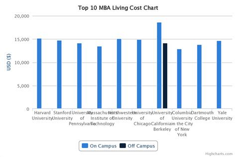 Berkeley Mba Costs by Top 10 Mba Comparison Tuition And Living Costs