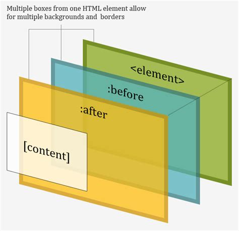 css tutorial before after multiple backgrounds and borders with css 2 1 nicolas