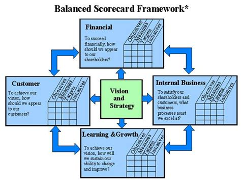 The Best Article Balanced Scorecard Kaplan Norton big data and the balanced scorecard framework part i ii emc