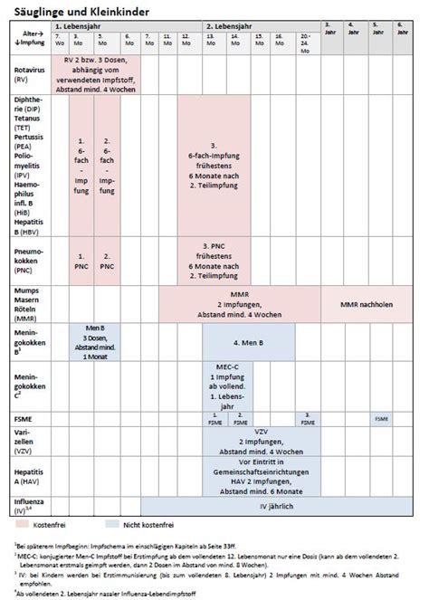 tetanus wann auffrischen kinderimpfungen empfehlungen im 220 berblick