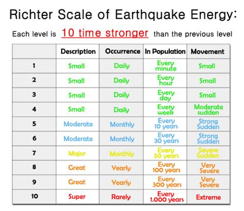 earthquake richter scale richter scale magnitude