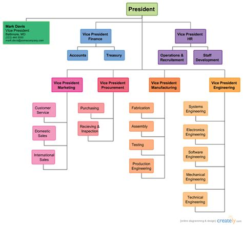 organization chart template exles of organizational