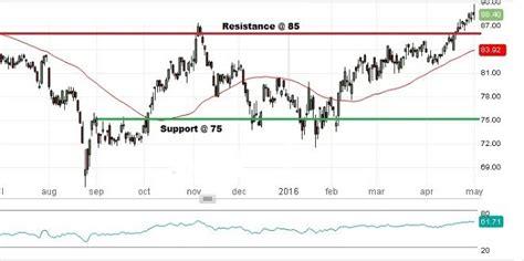 exxon mobil stock prices exxon stock market value learn how to trade stocks