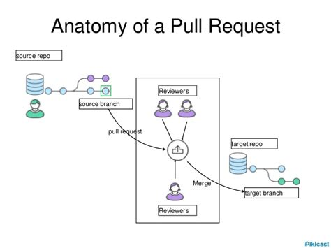 pull request workflow git collaboration