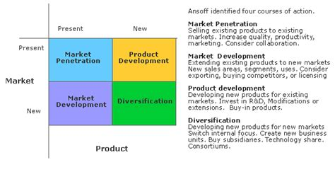 Product Marketing In Seattle Mba by Ansoff Market Mba Standaloneinstaller
