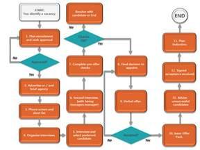 Recruitment Flow Chart Template by Recruitment Flowchart