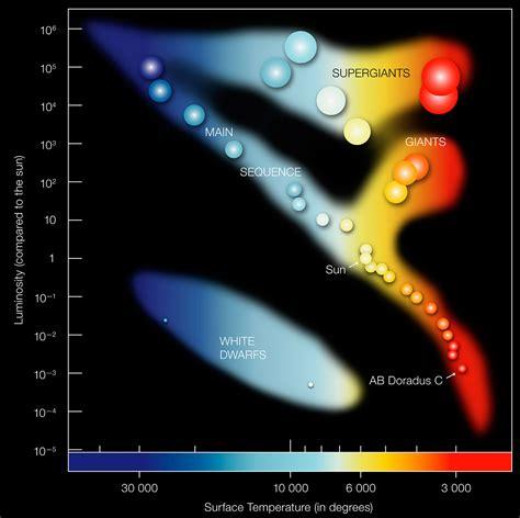 the hr diagram hertzsprung diagram eso