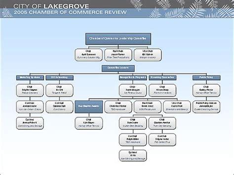Muster Organigramm organigramm vorlage kostenlos kundenbefragung fragebogen