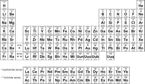 What Is Ar On The Periodic Table by Valley Springs School District Donna Macri