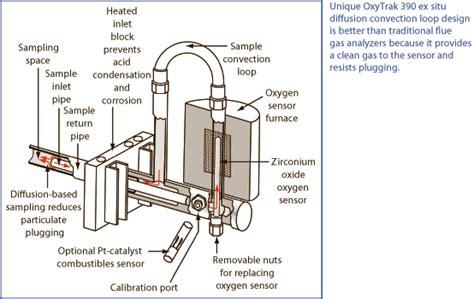 Home Design Job Description ge panametrics oxytrak 390 flue gas analyzer oxygen