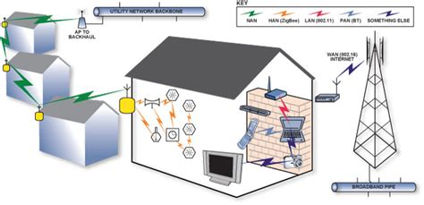 smart meters kill wifi not smartdata collective
