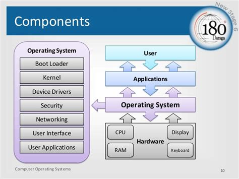 windows 10 operating system tutorial pdf linux device drivers interview questions and answers pdf