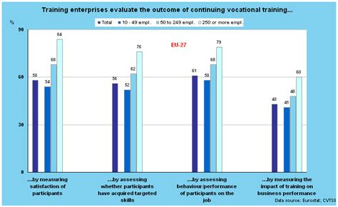 statistics tutorial online video how do firms evaluate the training they provide to