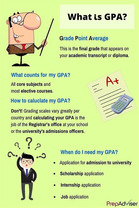 What Is The Gpa To Get Into Mba by How To Calculate Gpa Getting Into The Nuts And Bolts