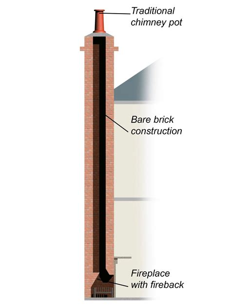 What Is A Fireplace Flue the anatomy of a fireplace flues chimneys and more diy