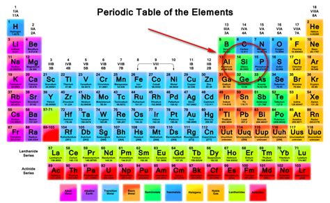 Silicon Periodic Table by How Solar Energy Works A Simple But Complete Guide