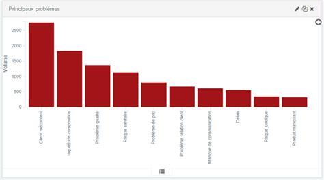 diagramme baton r proxem editeur de logiciels d analyse s 233 mantique et de