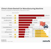 Chart Chinas State Owned Car Manufacturing Machine