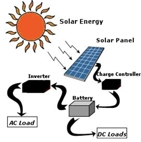 how to solar cell make at home how to make a solar panel for how to make a solar panel for