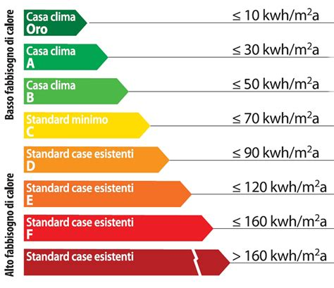 Classe Energetica Casa G by In Vendita Annunci E Classe Energetica Ace