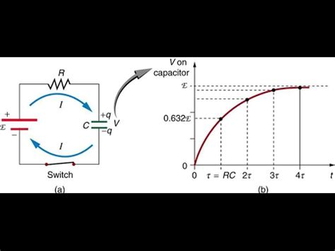 charging capacitor derivation charging a capacitor differential calculus derivation