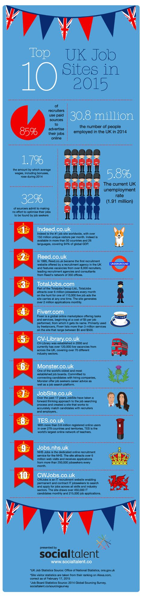 Top Search Website The Uk S Top Search Career Experts