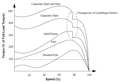 capacitor run motor characteristics psc vs capacitor start capacitor run ac motors electric motors generators engineering eng tips