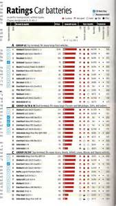 Best Automotive Battery Consumer Reports 65 Battery Ratings
