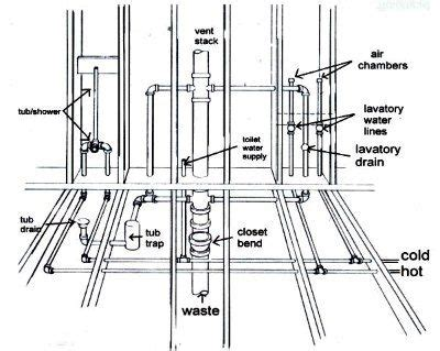 installing a utility sink to existing plumbing pipe vent plumbing in home construction septic lines