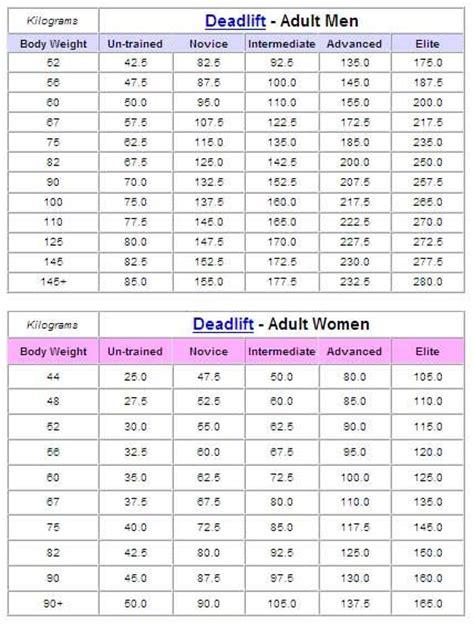 bench press progression chart ed coan deadlift routine workouts pinterest workout