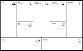 Business Plan Canvas Template Business Model Canvas Innovation And Design