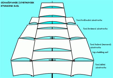 sailboat names file studding sail names gif wikimedia commons