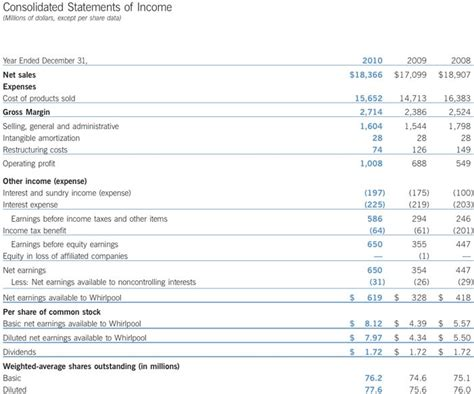 consolidated income statement template picture of consolidated income statement images