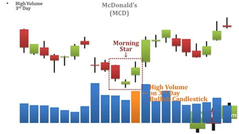candlestick pattern volume video morning star morning doji star and abandoned baby