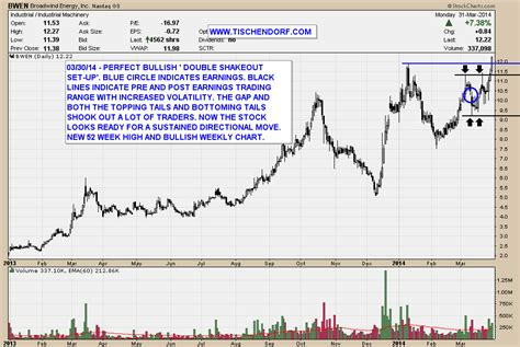 pattern energy employment bwen broadwind energy bullish chart after earnings shakeout