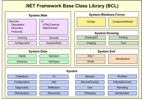 design guidelines for developing class libraries net framework fundamentals devreminder