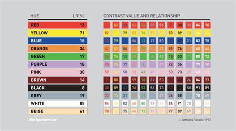 best contrasting colors signage and color contrast designworkplan 187 wayfinding design