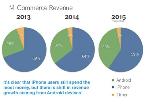 who owns the future of mobile commerce iphone vs android smartphone - Who Owns Android
